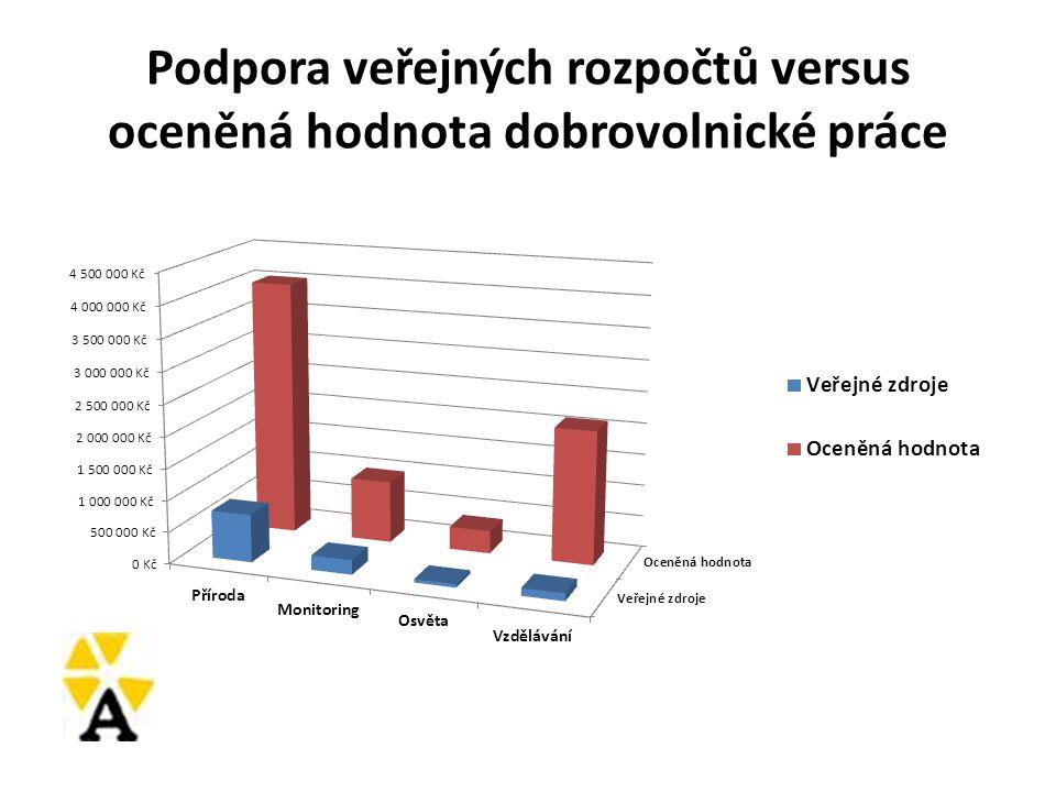 Podpora veřejných rozpočtů versus oceněná hodnota dobrovolnické práce