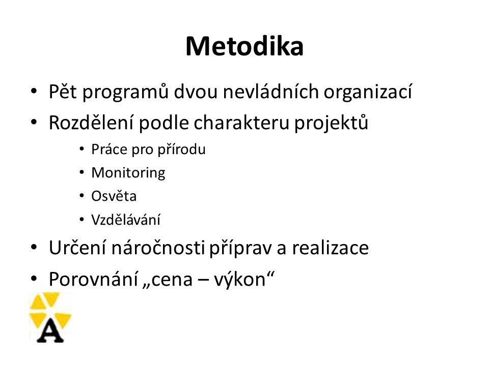 Metodika Pět programů dvou nevládních organizací Rozdělení podle charakteru projektů Práce pro přírodu Monitoring Osvěta Vzdělávání Určení náročnosti