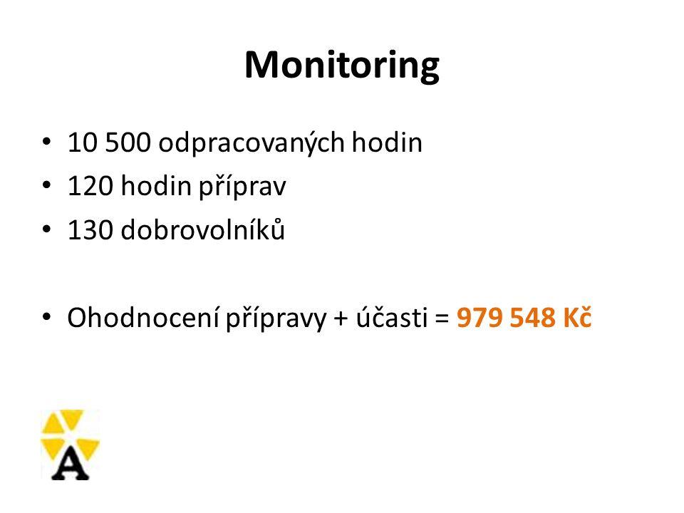 Monitoring 10 500 odpracovaných hodin 120 hodin příprav 130 dobrovolníků Ohodnocení přípravy + účasti = 979 548 Kč