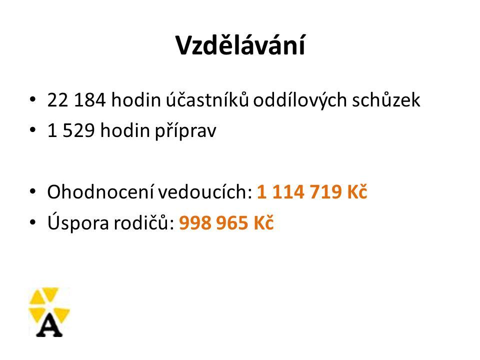 Vzdělávání 22 184 hodin účastníků oddílových schůzek 1 529 hodin příprav Ohodnocení vedoucích: 1 114 719 Kč Úspora rodičů: 998 965 Kč