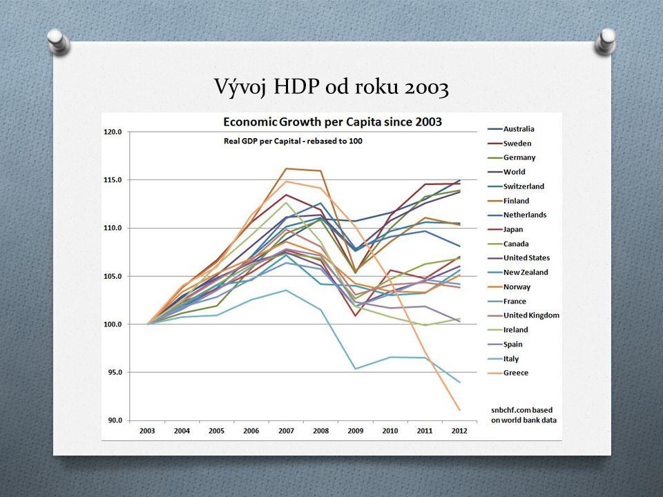 Vývoj HDP od roku 2003