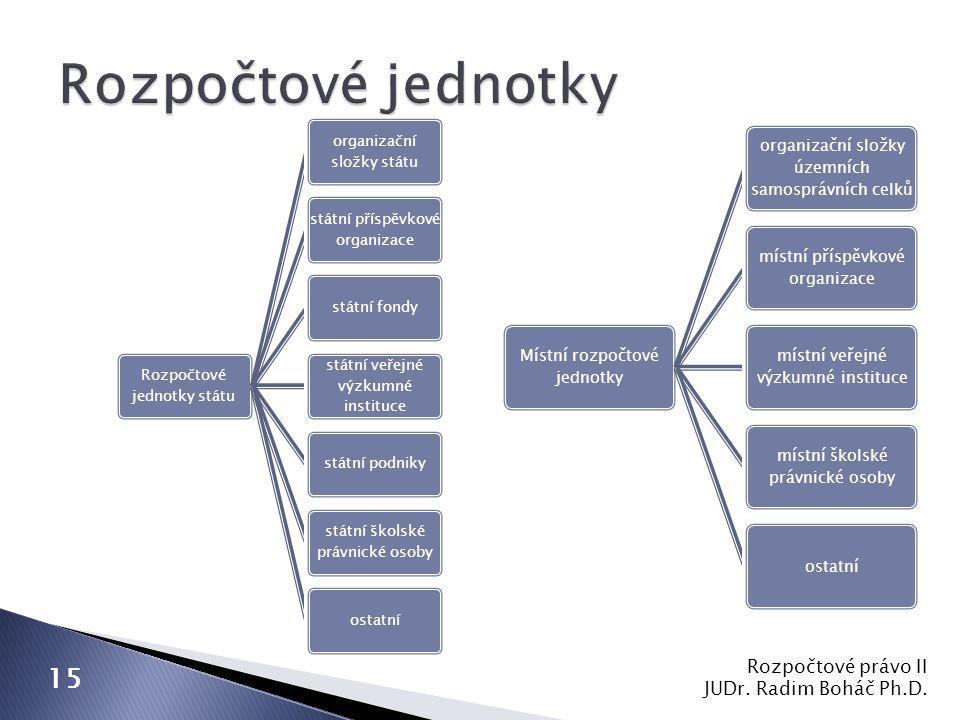 Rozpočtové právo II JUDr. Radim Boháč Ph.D.