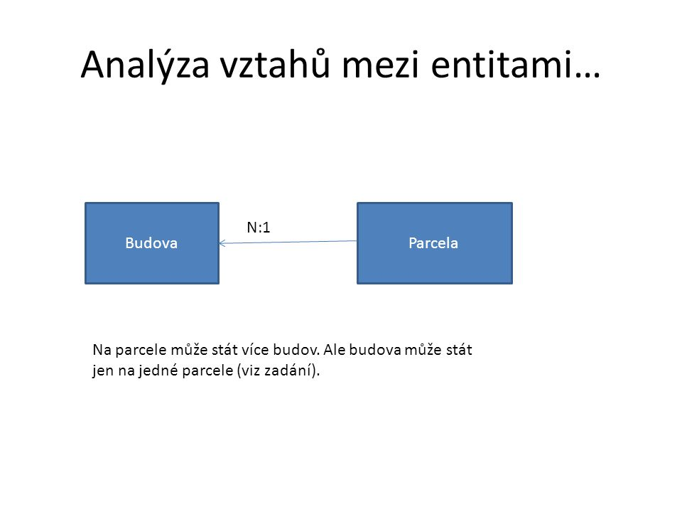 Analýza vztahů mezi entitami… BudovaParcela N:1 Na parcele může stát více budov. Ale budova může stát jen na jedné parcele (viz zadání).