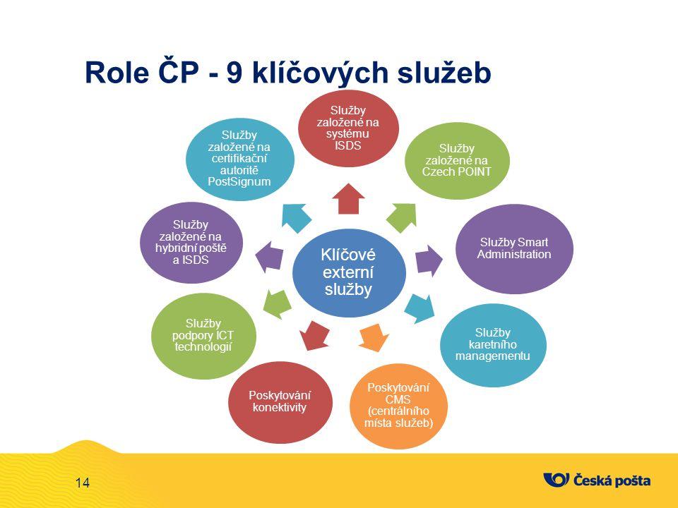 14 Role ČP - 9 klíčových služeb Klíčové externí služby Služby založené na systému ISDS Služby založené na Czech POINT Služby Smart Administration Služ