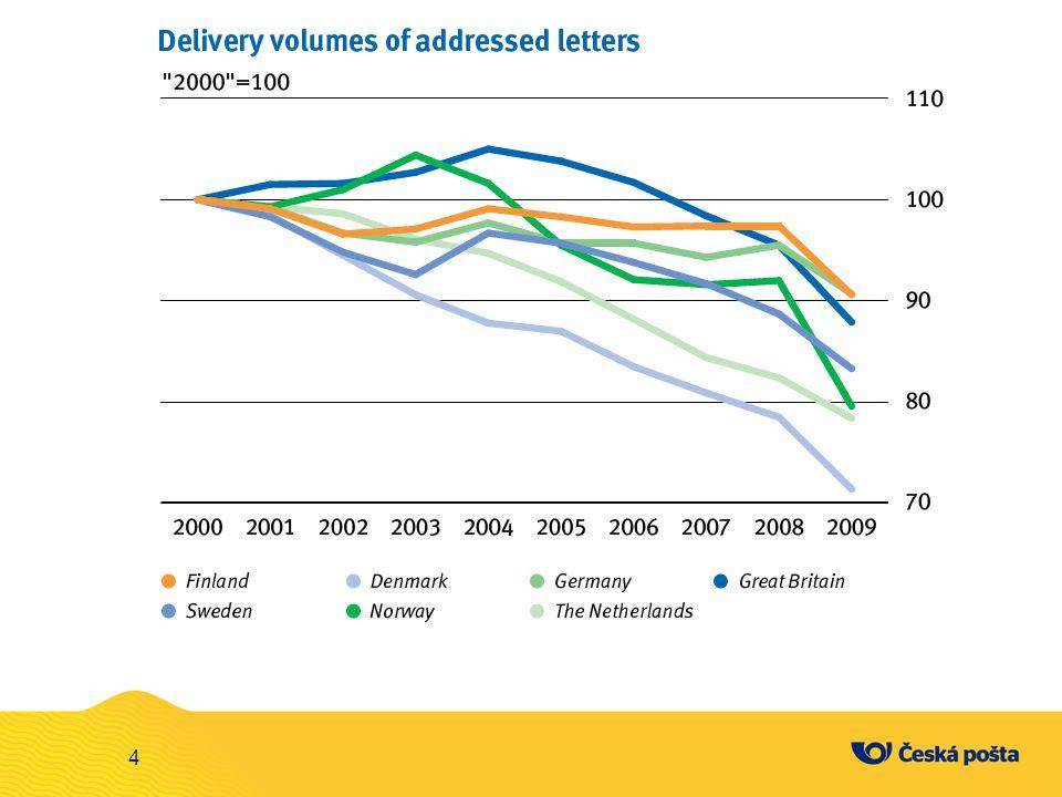 DICTG Proč je důležité, aby ČP měla silnou divizi ICTG, která nabízí své služby na trhu.