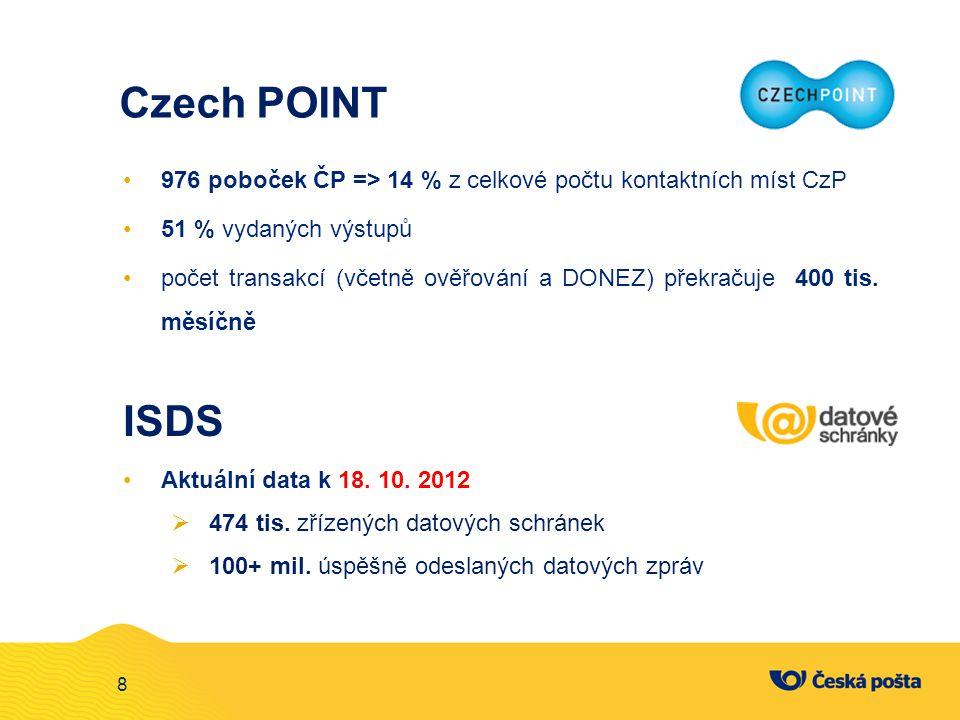 8 Czech POINT 976 poboček ČP => 14 % z celkové počtu kontaktních míst CzP 51 % vydaných výstupů počet transakcí (včetně ověřování a DONEZ) překračuje