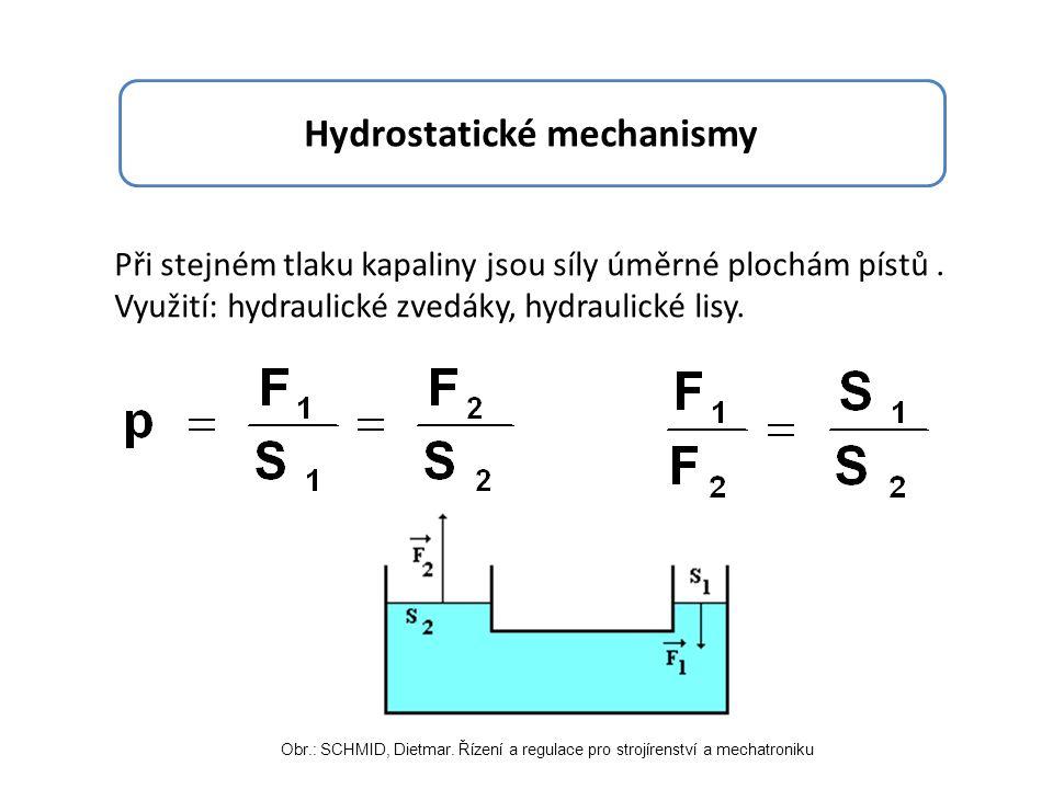 Hydrodynamické mechanismy Proudící kapalina: Ke zvednutí zátěže reprezentované silou F musí být kapalina pod pístem uvedena do pohybu.
