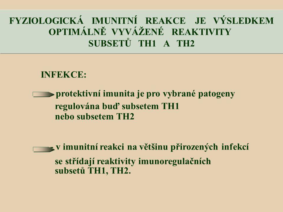 FYZIOLOGICKÁ IMUNITNÍ REAKCE JE VÝSLEDKEM OPTIMÁLNĚ VYVÁŽENÉ REAKTIVITY SUBSETŮ TH1 A TH2 INFEKCE: - protektivní imunita je pro vybrané patogeny regulována buď subsetem TH1 nebo subsetem TH2 - v imunitní reakci na většinu přirozených infekcí se střídají reaktivity imunoregulačních subsetů TH1, TH2.