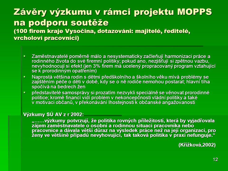 12 Závěry výzkumu v rámci projektu MOPPS na podporu soutěže (100 firem kraje Vysočina, dotazováni: majitelé, ředitelé, vrcholoví pracovníci)  Zaměstn