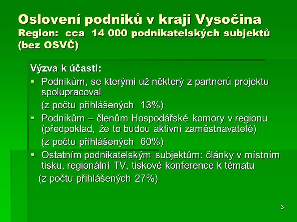3 Oslovení podniků v kraji Vysočina Region: cca 14 000 podnikatelských subjektů (bez OSVČ) Výzva k účasti:  Podnikům, se kterými už některý z partner