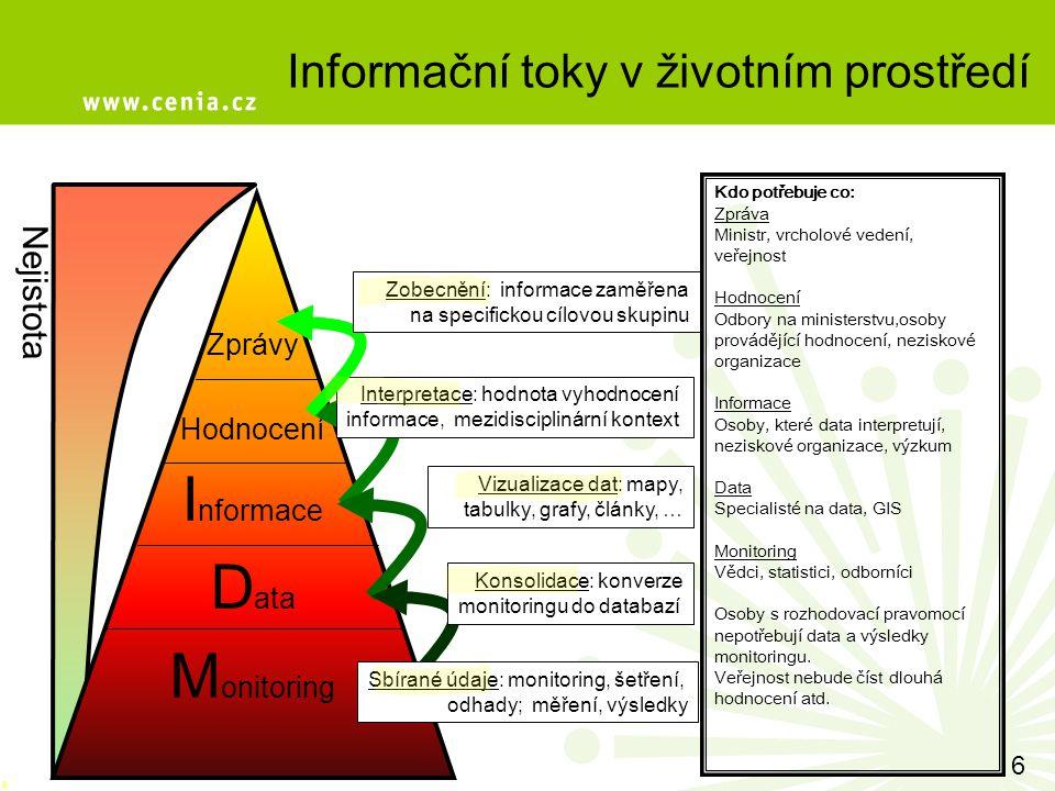 Kdo potřebuje co: Zpráva Ministr, vrcholové vedení, veřejnost Hodnocení Odbory na ministerstvu,osoby provádějící hodnocení, neziskové organizace Informace Osoby, které data interpretují, neziskové organizace, výzkum Data Specialisté na data, GIS Monitoring Vědci, statistici, odborníci Osoby s rozhodovací pravomocí nepotřebují data a výsledky monitoringu.
