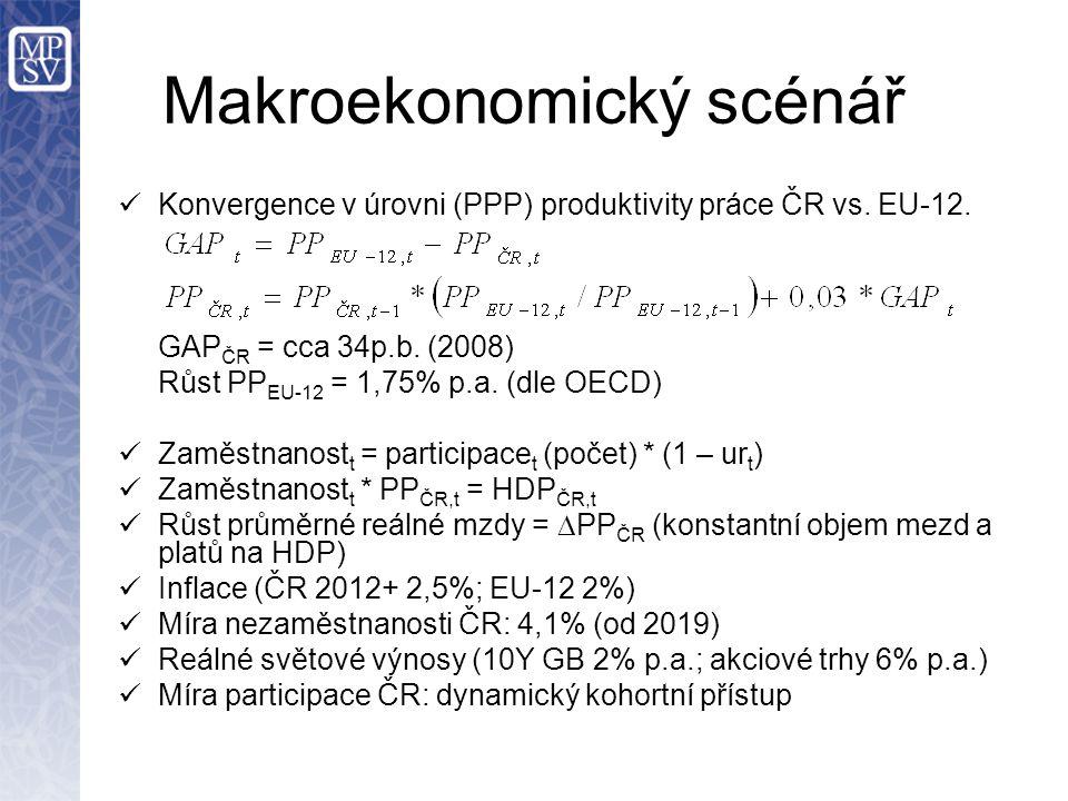 Makroekonomický scénář Konvergence v úrovni (PPP) produktivity práce ČR vs. EU-12. GAP ČR = cca 34p.b. (2008) Růst PP EU-12 = 1,75% p.a. (dle OECD) Za