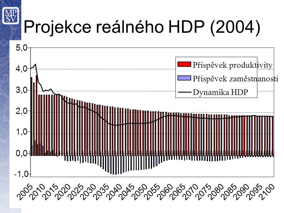 Projekce reálného HDP (2004) -1,0 0,0 1,0 2,0 3,0 4,0 5,0 20052010201520202025203020352040204520502055206020652070207520802085209020952100 Příspěvek produktivity Příspěvek zaměstnanosti Dynamika HDP