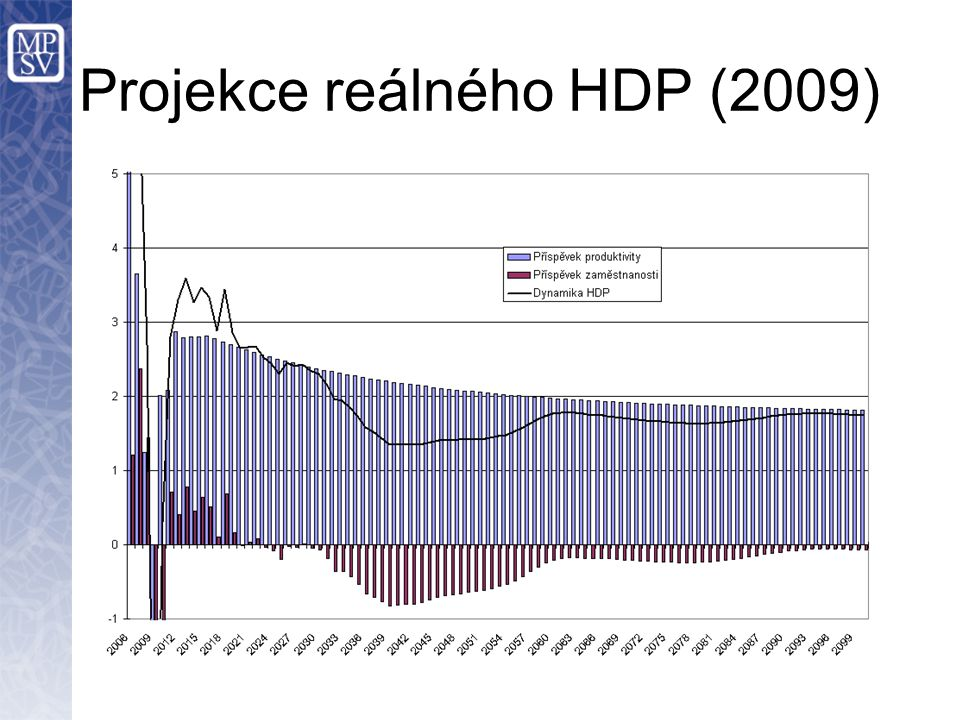 Projekce reálného HDP (2009)