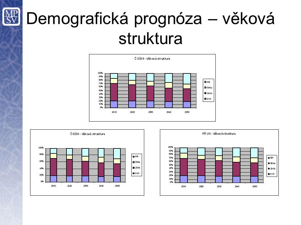 Demografická prognóza – věková struktura