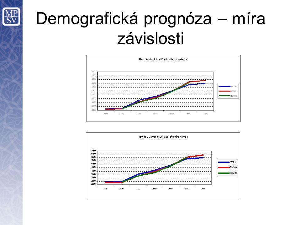 Demografická prognóza – míra závislosti