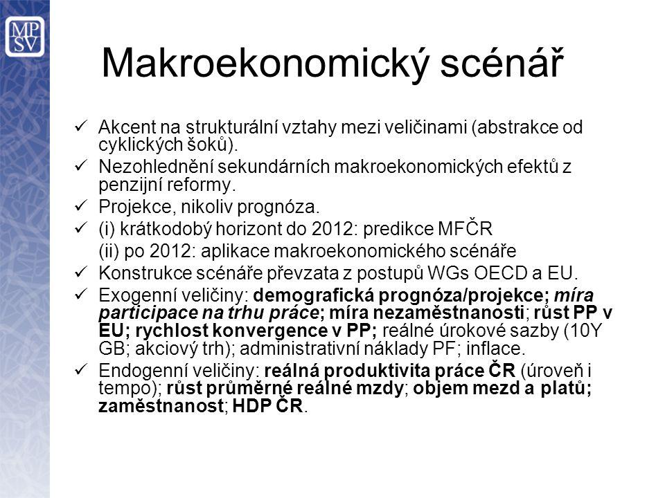 Makroekonomický scénář Akcent na strukturální vztahy mezi veličinami (abstrakce od cyklických šoků). Nezohlednění sekundárních makroekonomických efekt