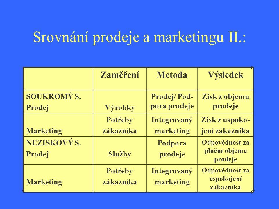 Srovnání prodeje a marketingu II.:. ZaměřeníMetodaVýsledek SOUKROMÝ S. ProdejVýrobky Prodej/ Pod- pora prodeje Zisk z objemu prodeje Marketing Potřeby