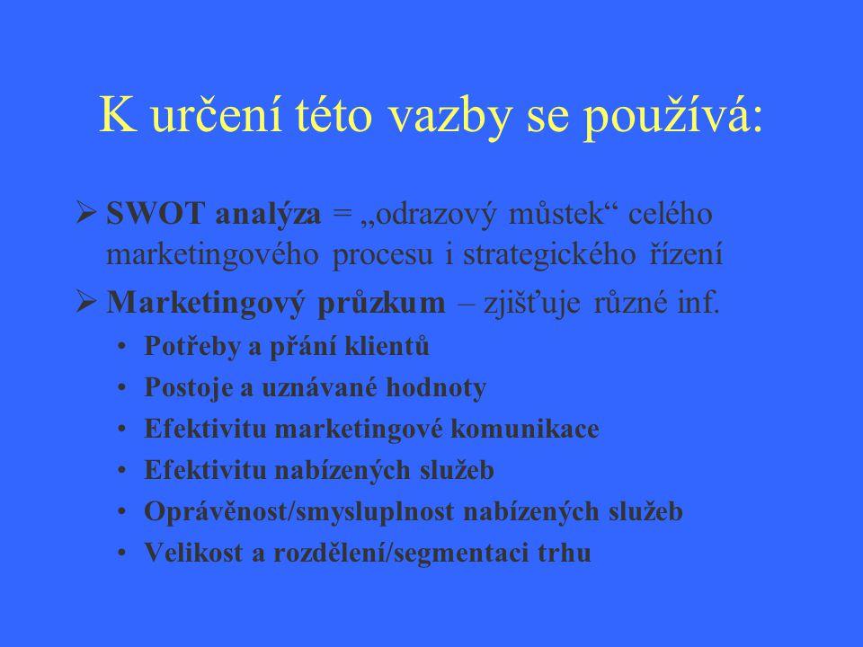 """K určení této vazby se používá:  SWOT analýza = """"odrazový můstek"""" celého marketingového procesu i strategického řízení  Marketingový průzkum – zjišť"""