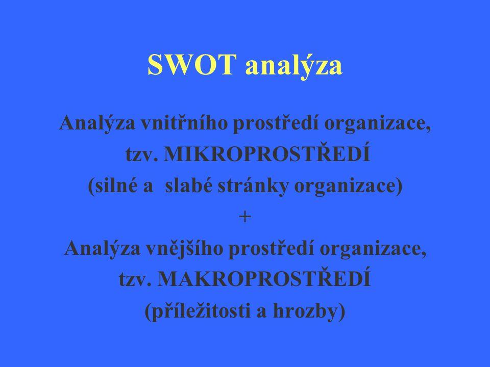 SWOT analýza Analýza vnitřního prostředí organizace, tzv. MIKROPROSTŘEDÍ (silné a slabé stránky organizace) + Analýza vnějšího prostředí organizace, t