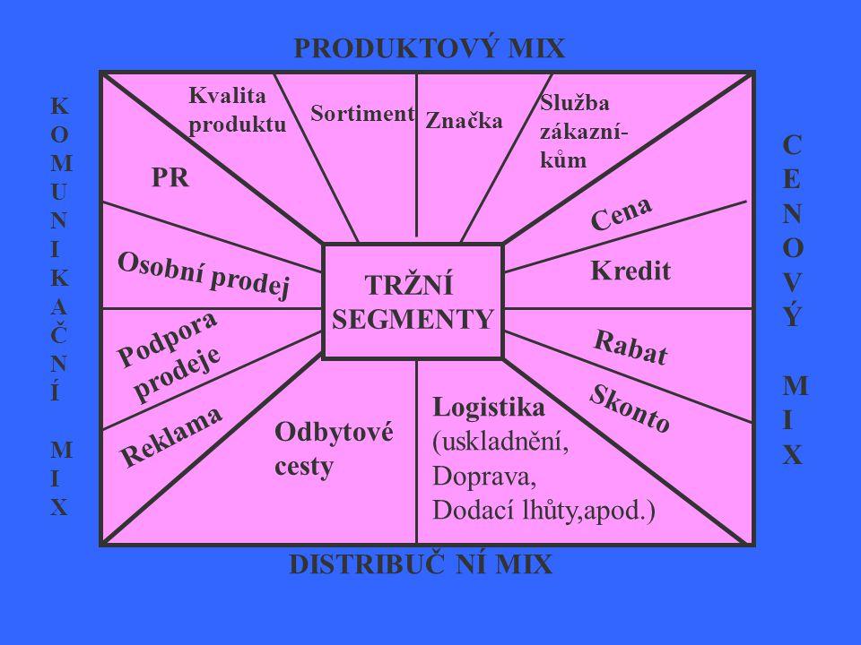 PRODUKTOVÝ MIX KOMUNIKAČNÍMIXKOMUNIKAČNÍMIX CENOVÝMIXCENOVÝMIX DISTRIBUČ NÍ MIX TRŽNÍ SEGMENTY Kvalita produktu Sortiment Značka Služba zákazní- kům C