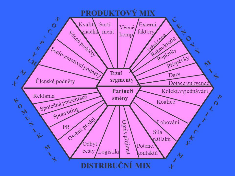 PRODUKTOVÝ MIX DISTRIBUČNÍ MIX CENOVÝMIXCENOVÝMIX POLITICKÝMIXPOLITICKÝMIX S O C. - P S Y CH. M I X K O M U N I K. M I X Tržní segmenty Partneři směny