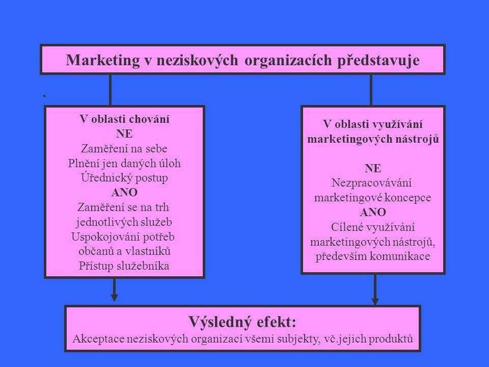 Co představuje marketing v neziskových organizacích?. V oblasti chování NE Zaměření na sebe Plnění jen daných úloh Úřednický postup ANO Zaměření se na