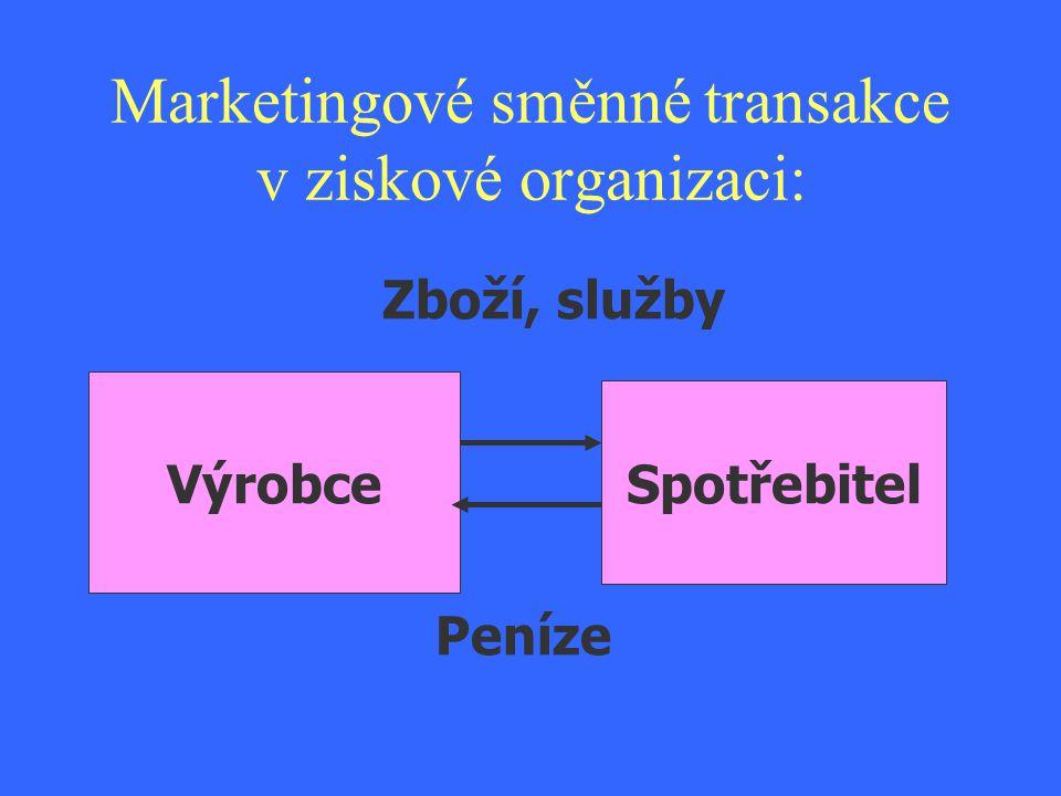 Marketingové směnné transakce v neziskové organizaci:.