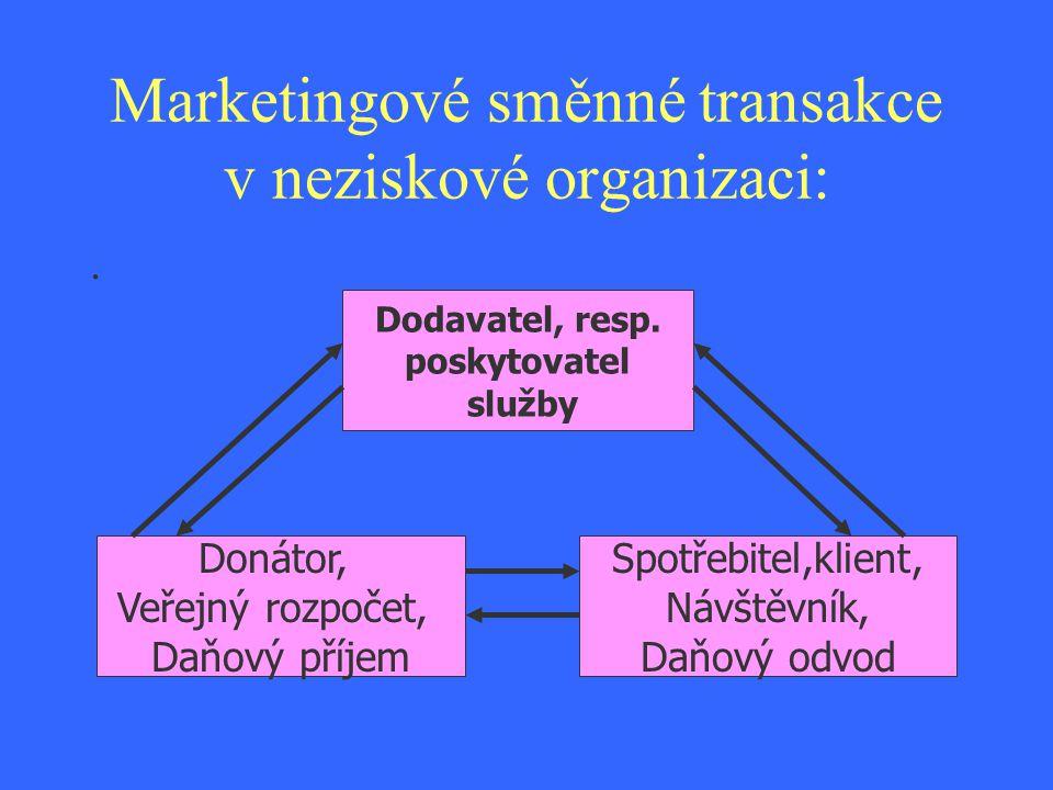 Pro zhodnocení komunikačních aktivit se doporučuje zodpovědět následující otázky: Jakou cílovou skupinu organizace oslovuje.