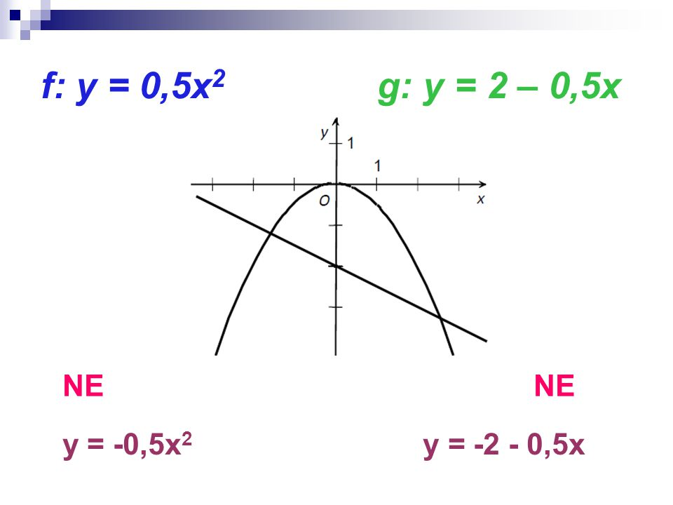 f: y = 0,5x 2 g: y = 2 – 0,5x NE y = -0,5x 2 y = -2 - 0,5x