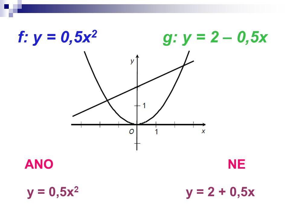 f: y = 0,5x 2 g: y = 2 – 0,5x ANO NE y = 0,5x 2 y = 2 + 0,5x
