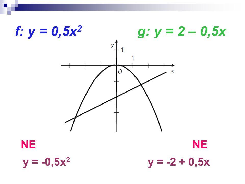 f: y = 0,5x 2 g: y = 2 – 0,5x NE y = -0,5x 2 y = -2 + 0,5x