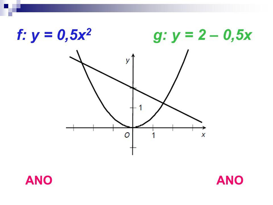 f: y = 0,5x 2 g: y = 2 – 0,5x ANO