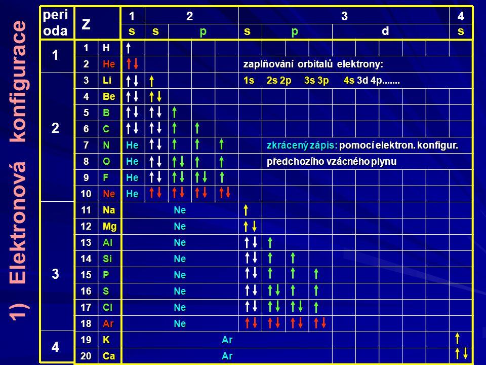 1H 2He zaplňování orbitalů elektrony: 3Li 1s 2s 2p 3s 3p 4s 3d 4p.......