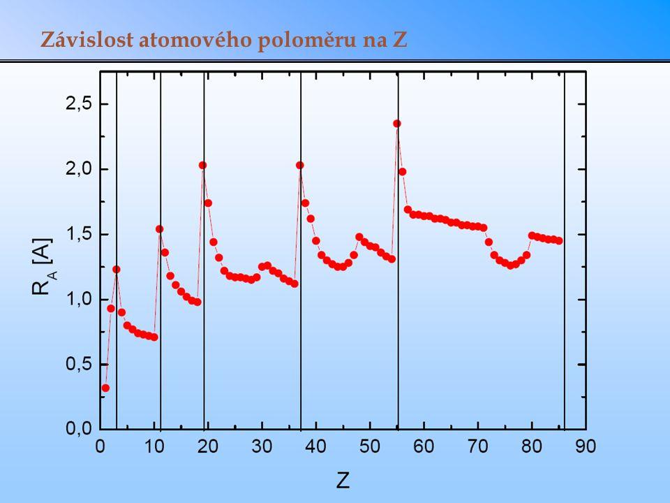 Závislost atomového poloměru na Z