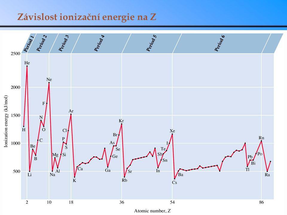 Závislost ionizační energie na Z