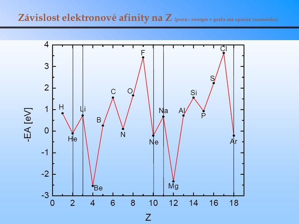 Závislost elektronové afinity na Z (pozn.: energie v grafu má opačné znaménko)