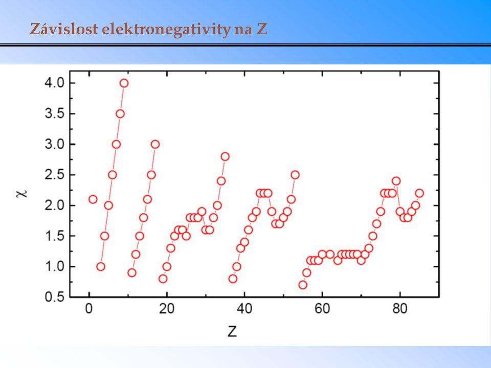 Závislost elektronegativity na Z