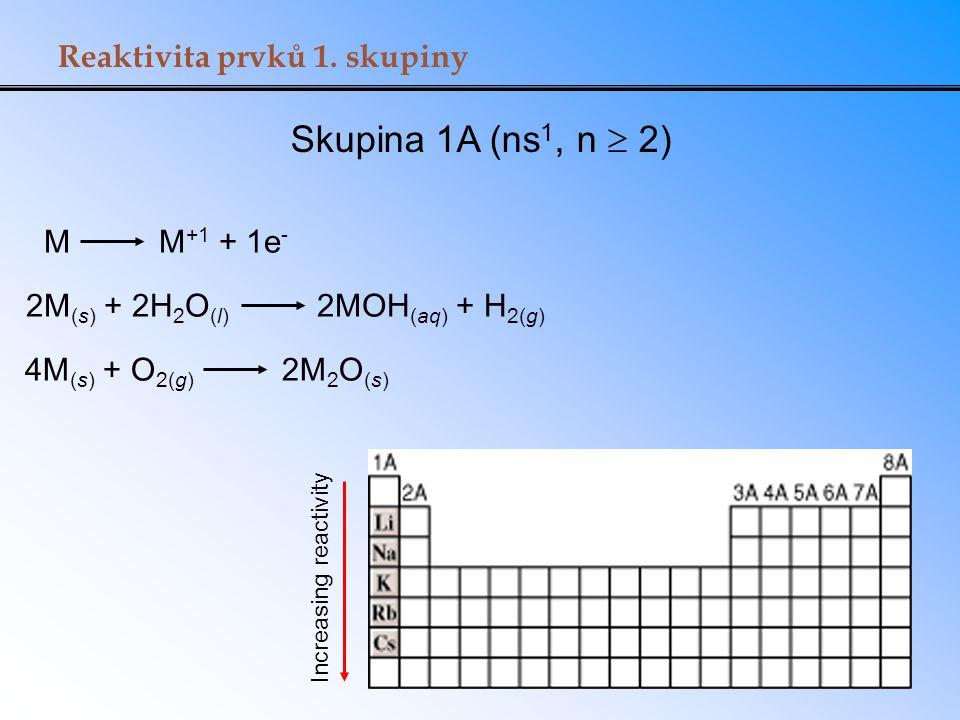 Reaktivita prvků 1. skupiny Skupina 1A (ns 1, n  2) M M +1 + 1e - 2M (s) + 2H 2 O (l) 2MOH (aq) + H 2(g) 4M (s) + O 2(g) 2M 2 O (s) Increasing reacti