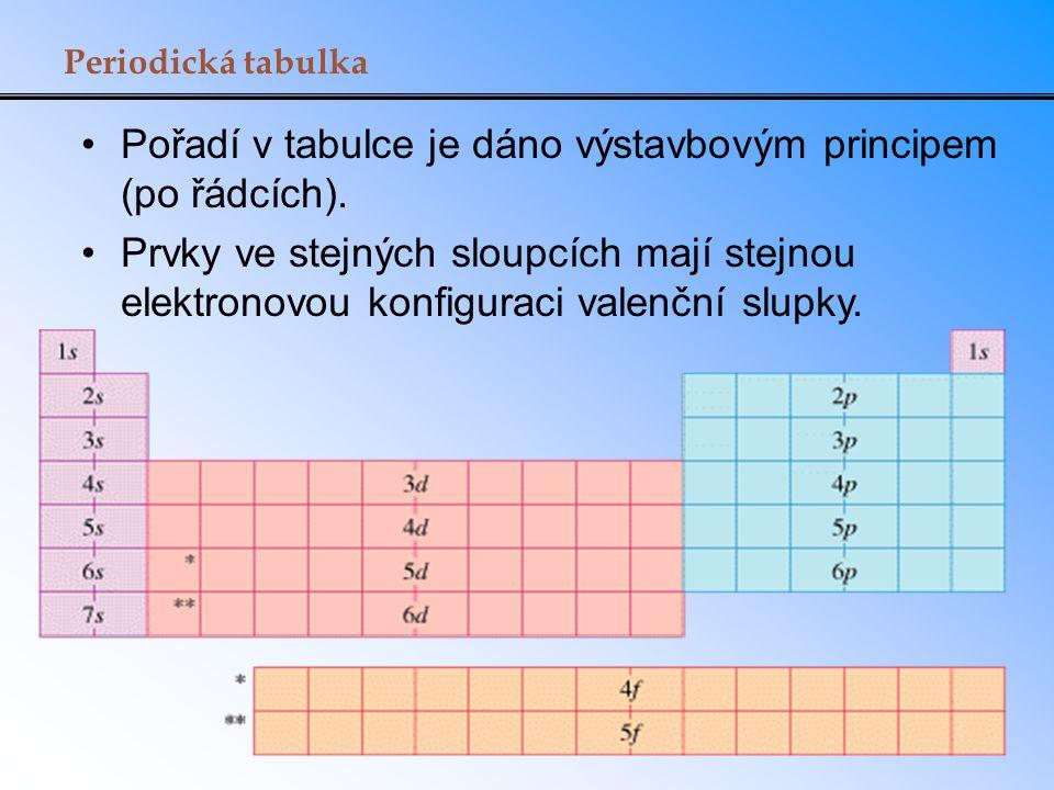 Periodická tabulka Pořadí v tabulce je dáno výstavbovým principem (po řádcích). Prvky ve stejných sloupcích mají stejnou elektronovou konfiguraci vale