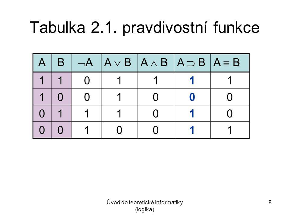 Úvod do teoretické informatiky (logika) 8 Tabulka 2.1. pravdivostní funkce A B A AA  BA  BA  BA  B 1 1 01111 1 0 01000 0 1 11010 0 0 10011