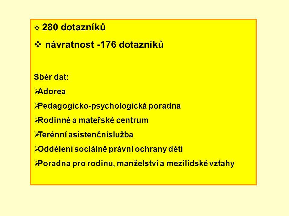  280 dotazníků  návratnost -176 dotazníků Sběr dat:  Adorea  Pedagogicko-psychologická poradna  Rodinné a mateřské centrum  Terénní asistenčnísl