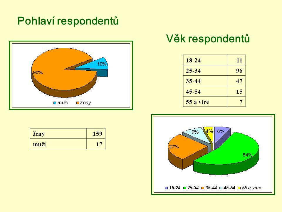 Pohlaví respondentů 18-2411 25-3496 35-4447 45-5415 55 a více7 ženy159 muži17 Věk respondentů