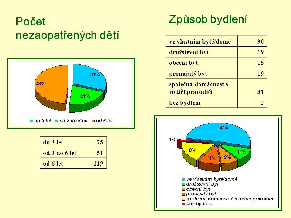 Počet nezaopatřených dětí do 3 let75 od 3 do 6 let51 od 6 let119 Způsob bydlení ve vlastním bytě/domě90 družstevní byt19 obecní byt15 pronajatý byt19