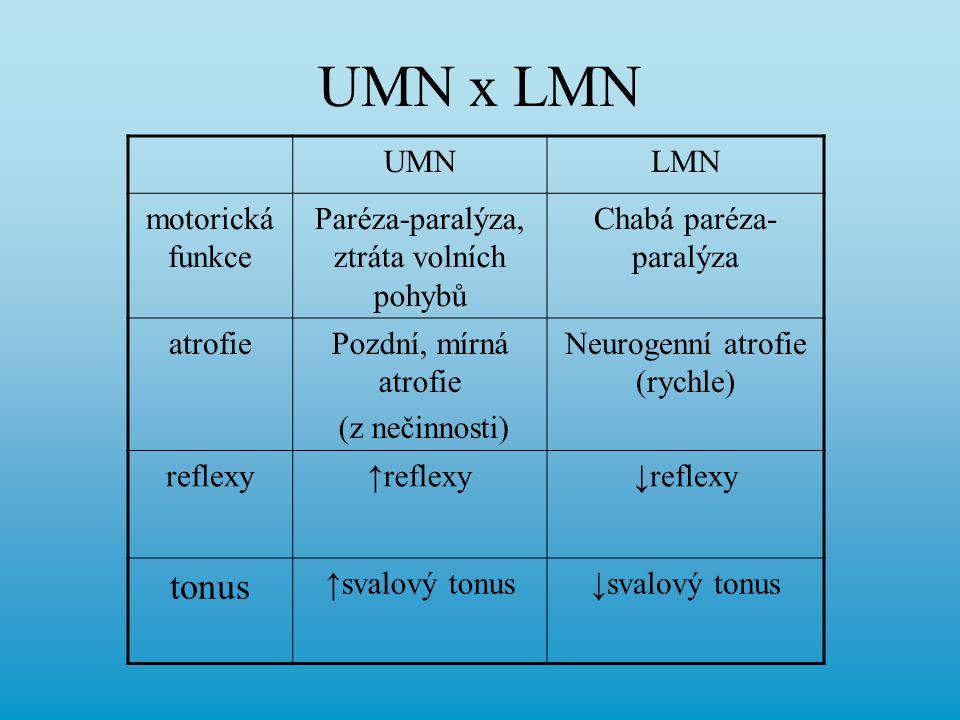 UMN x LMN UMNLMN motorická funkce Paréza-paralýza, ztráta volních pohybů Chabá paréza- paralýza atrofiePozdní, mírná atrofie (z nečinnosti) Neurogenní