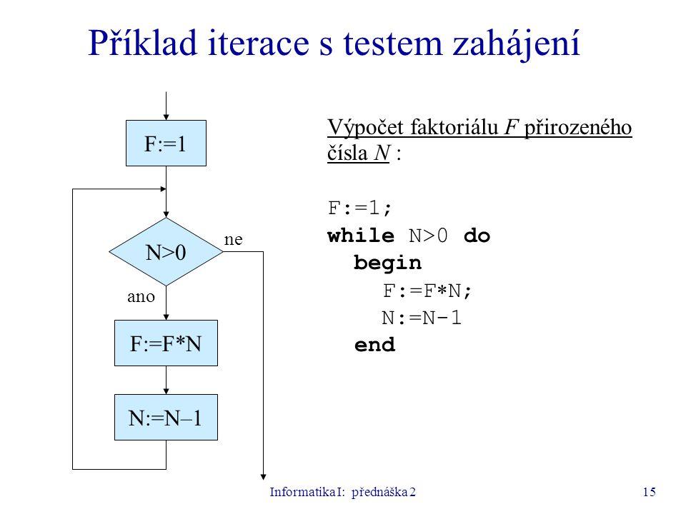 Informatika I: přednáška 215 Příklad iterace s testem zahájení N>0 N:=N–1 ano ne Výpočet faktoriálu F přirozeného čísla N : F:=1; while N>0 do begin F