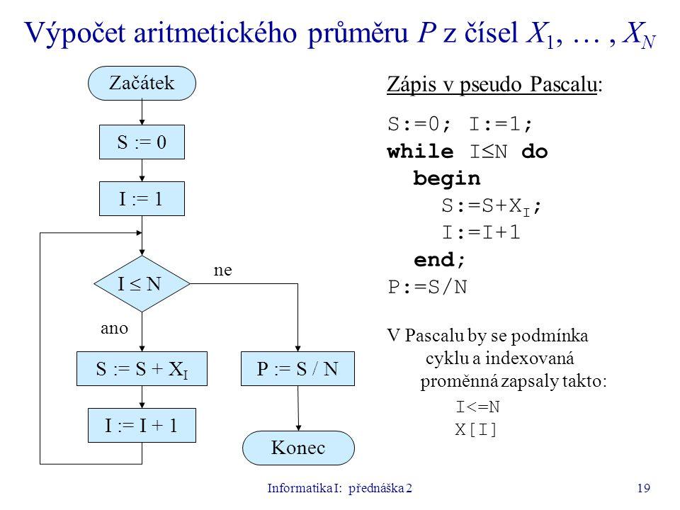 Informatika I: přednáška 219 Výpočet aritmetického průměru P z čísel X 1, …, X N ano ne S := 0 S := S + X I I := 1 Začátek Konec I  N I := I + 1 P :=