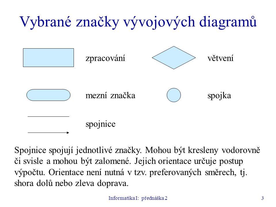 Informatika I: přednáška 23 Vybrané značky vývojových diagramů zpracování spojnice spojkamezní značka větvení Spojnice spojují jednotlivé značky. Moho