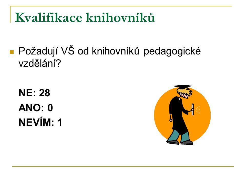 Kvalifikace knihovníků Požadují VŠ od knihovníků pedagogické vzdělání NE: 28 ANO: 0 NEVÍM: 1