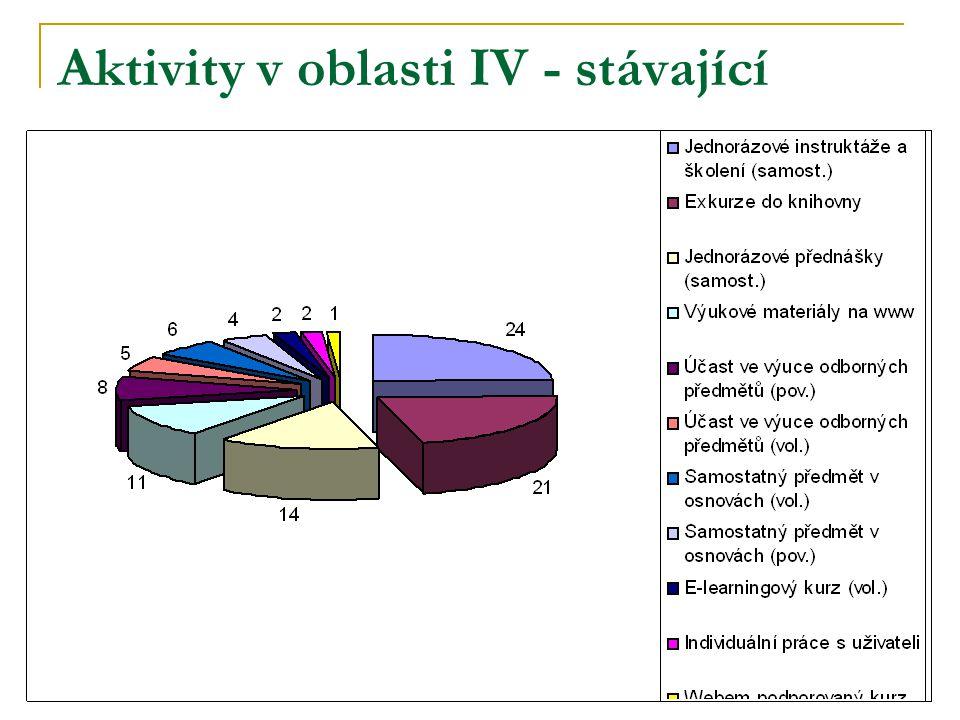 Aktivity v oblasti IV - stávající